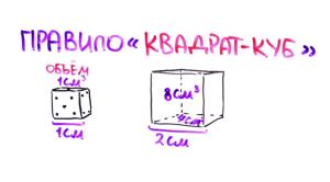 правило квадрат-куб